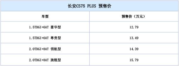 长安CS75 Plus正式开启预售:售价:12.79-15.79万元
