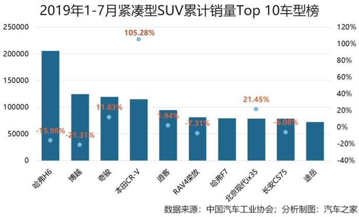 车市透视 SUV市场的黄金十年与江湖混战